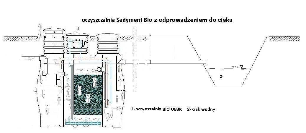 Bardzo dobra Przydomowe ekologiczne oczyszczalnie ścieków | Sedyment Wrocław RI53