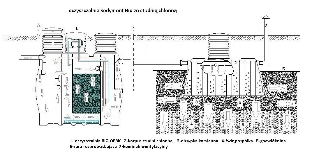 Poważnie Przydomowe ekologiczne oczyszczalnie ścieków | Sedyment Wrocław RM67